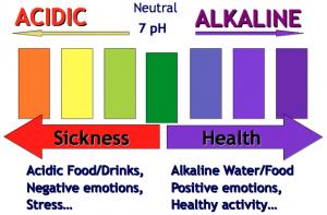 Alkaline-Water-Property