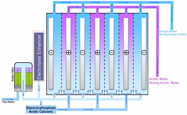 Electrolysis-of-alkaline-water
